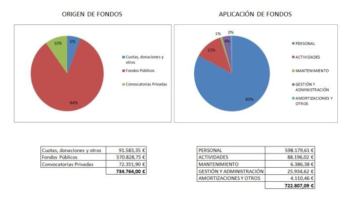 origen y aplicación de fondos