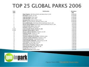 top-25-theme-parks-by-attendance-20062015-1-638