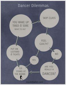 Dancer Dilemmas flowchart