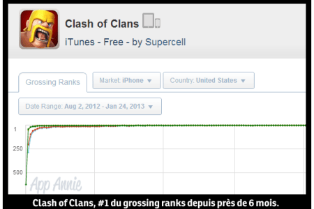 supercell clash of clans grossing ios