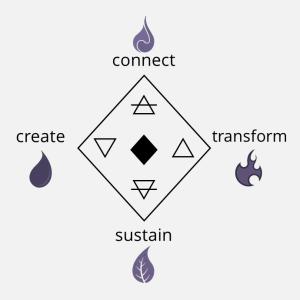 Diamond Model - Alchemus Prime