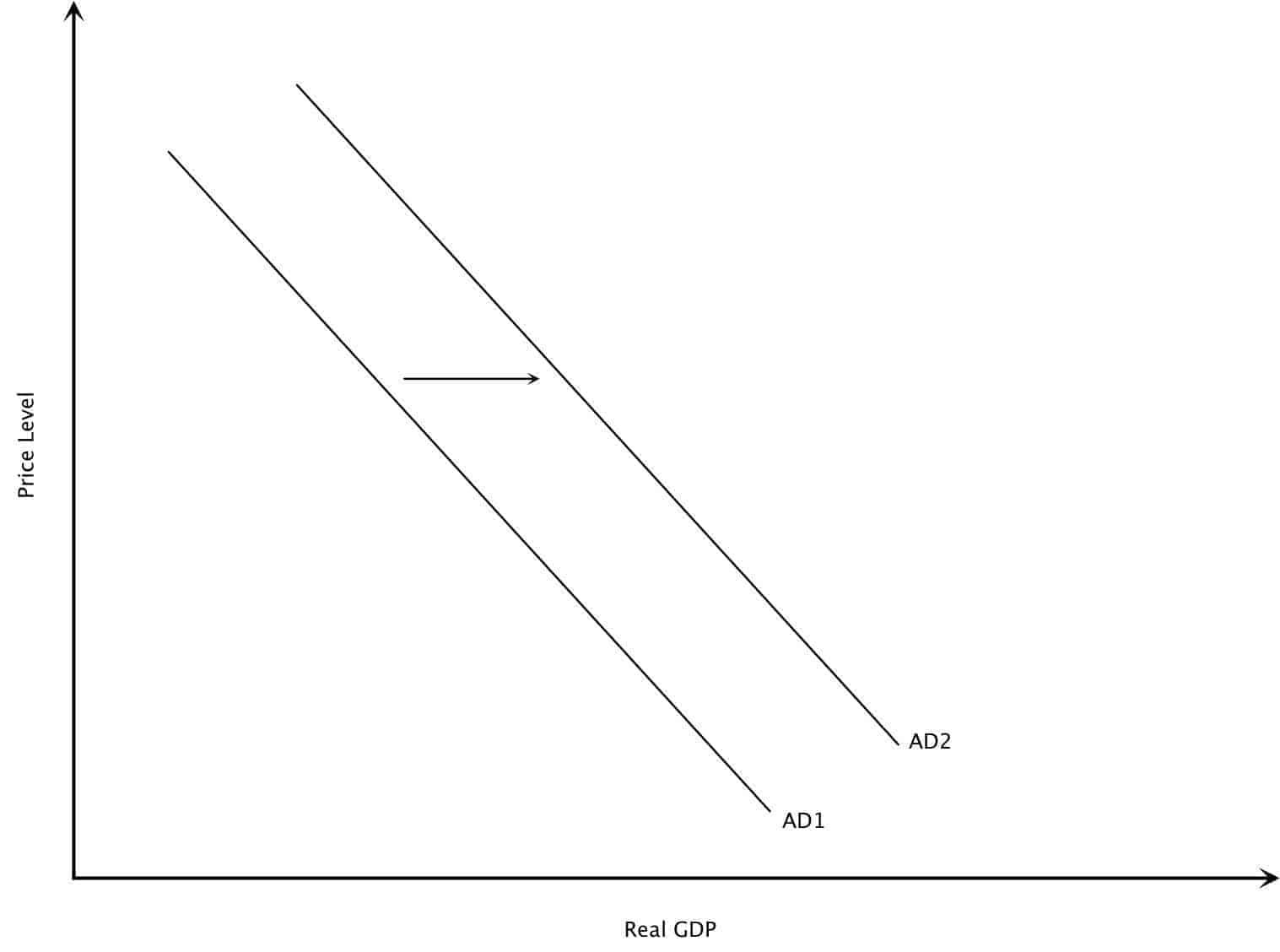 Aggregate Demand Components Increase in Aggregate Demand