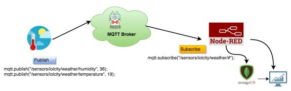mqtt-nodered-topology