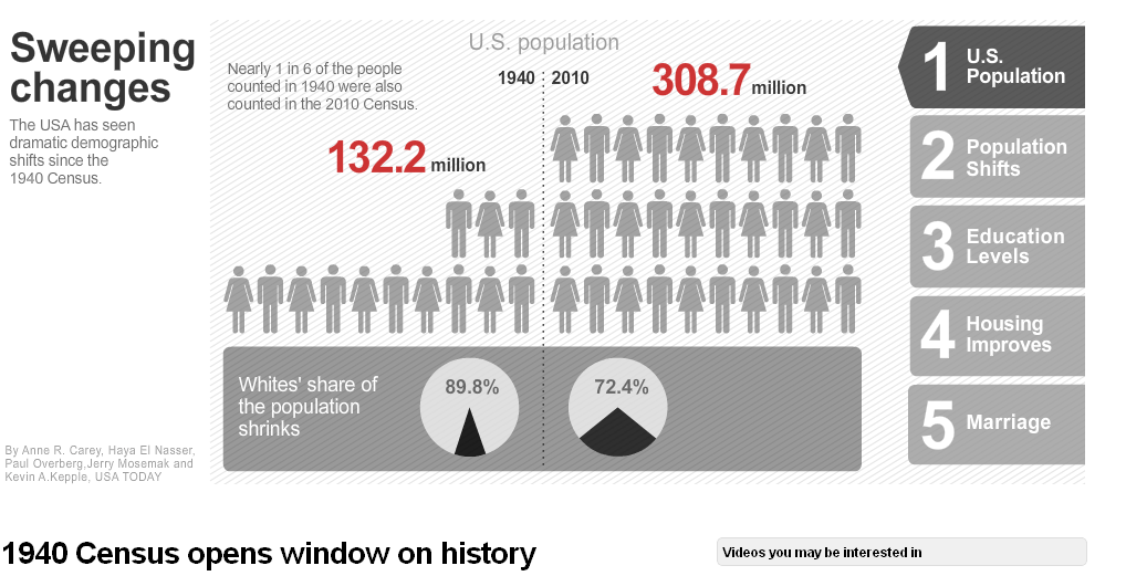 News: US Census Launches Monday….Intriguing Infographics and Crowdsourcing
