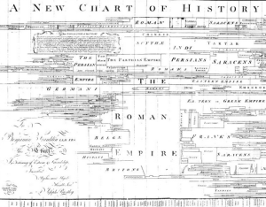 Joseph Priestly Chart of History