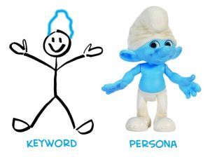 Keyword Persona Smurf Visualization