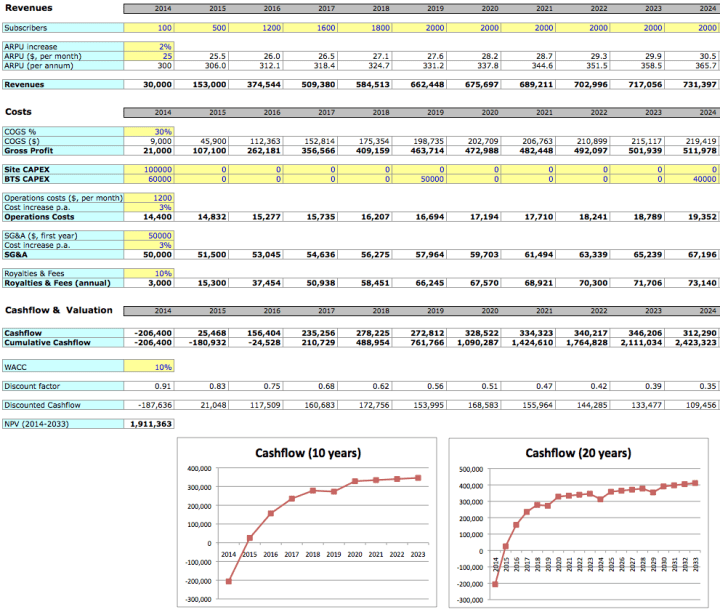 Business Valuation Excel Template Mandegarfo