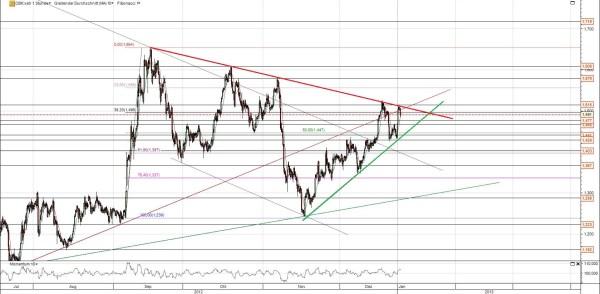 Commerzbank Chart Trendkanal