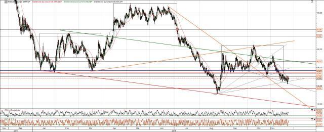 Ölpreis Absturz oder Erholung