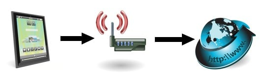 a wireless network Internet connection