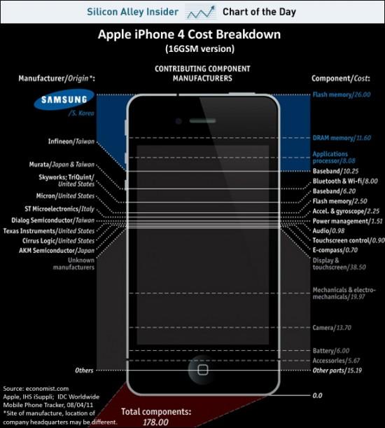 herstellungskosten iphone