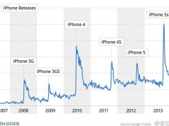 iphone slow google trends