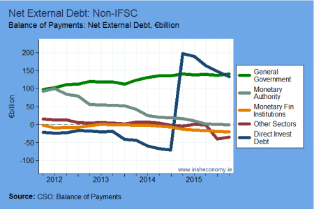 Net-External-Debt-by-Sector.png