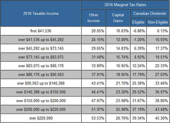 Ontario Marginal Tax Rates