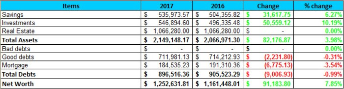 2017 YTD Q2 Net Worth
