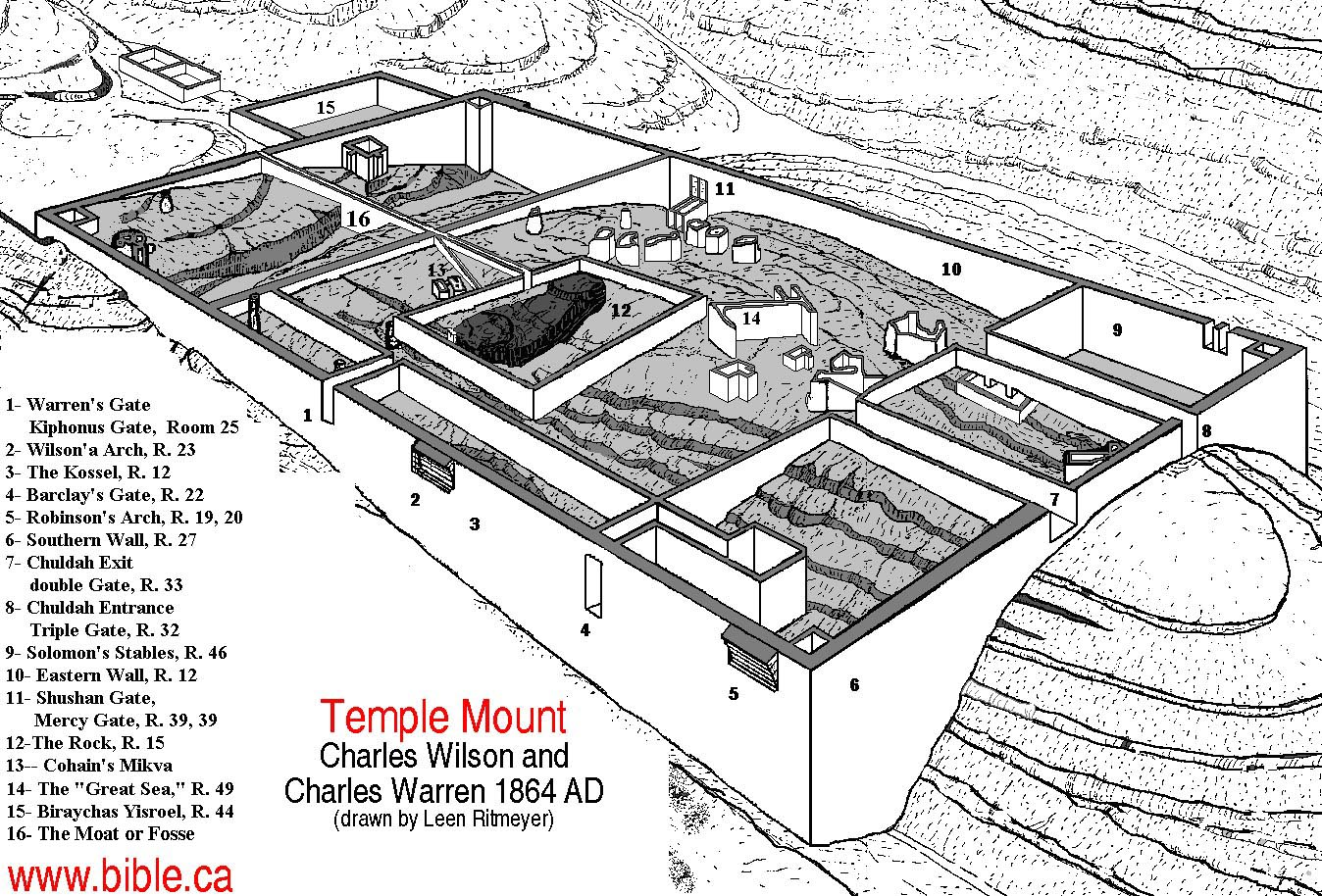 Christian Temple Mount Tour Israel And You