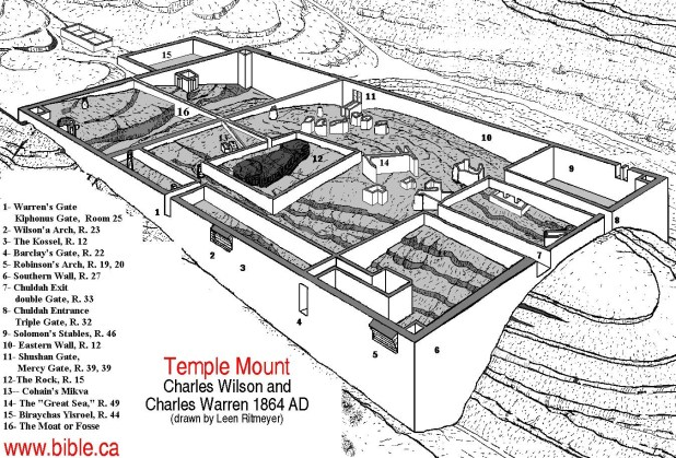 Christian Temple Mount tour