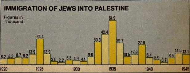Jewish_immigration_to_Mandatory_Palestine_(1920-1945) Photo: Paasikivi