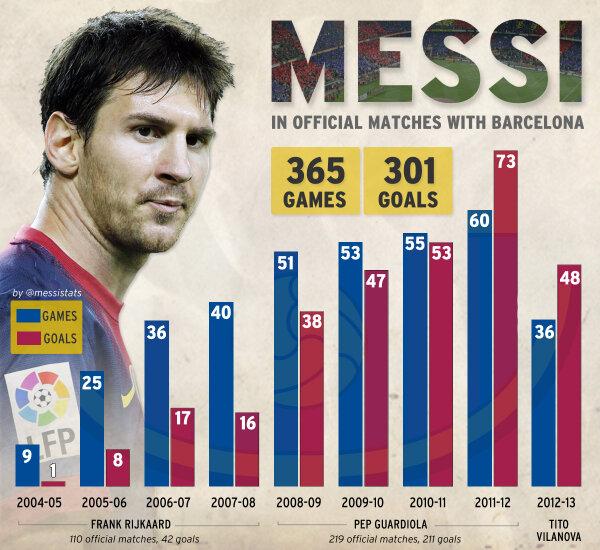 De-ale lui Messi