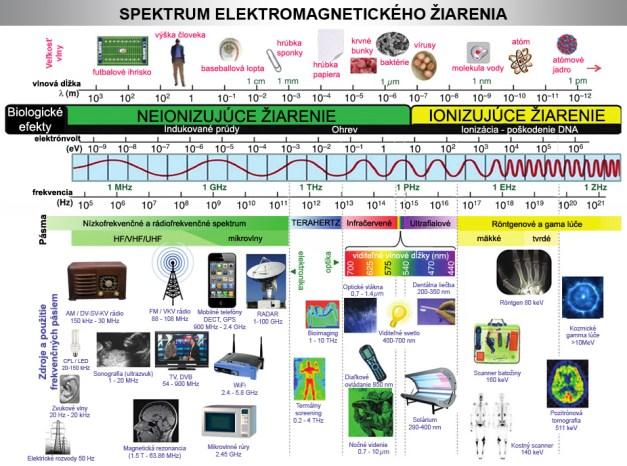 graf spektrum