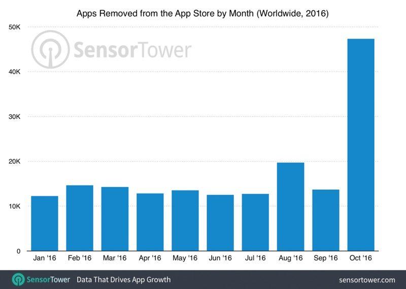 Apple ha rimosso un bel po' di app nella pulizia dell'App Store