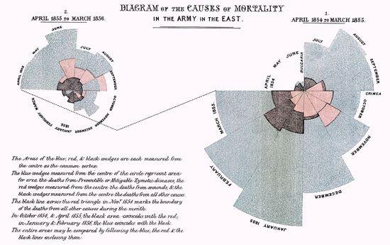 Mortalidad de la armada británica por Florence Nightingale