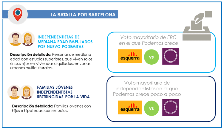 26J_Votantes_Batalla-por-Barcelona_GEOMARKETING_ITELLIGENT