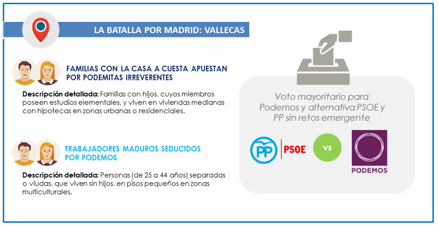 26J_Votantes_Batalla-por-Madrid_Vallecas_GEOMARKETING_ITELLIGENT