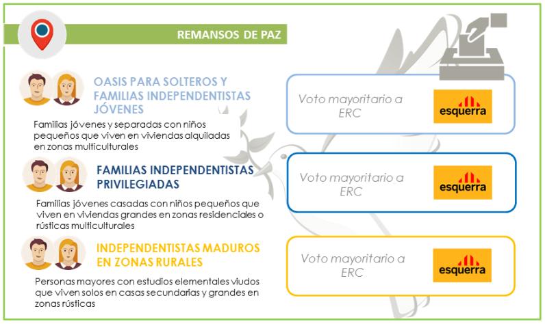 26J_Votantes_Remansos-de-paz_Barcelona_GEOMARKETING_ITELLIGENT