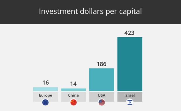 startups-israel-2015-1