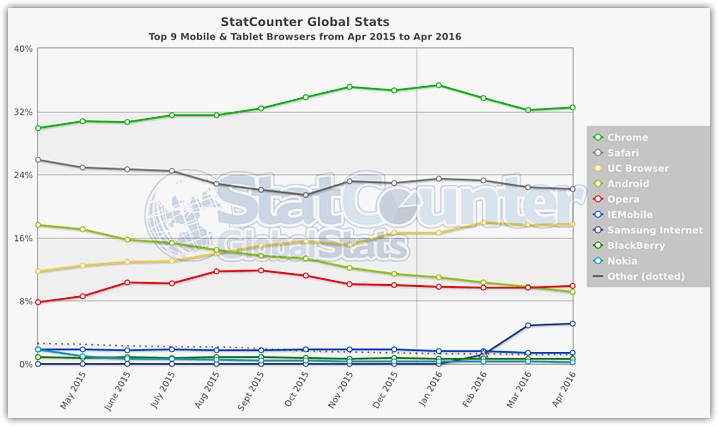 Mobile Browsers stats 2016 StatCounter (2)