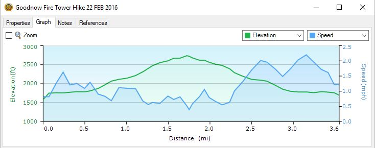 Hike Profile from GPS Data. 2/22/16: Goodnow Mt Winter Fire Tower Challenge Hike with VIDEO!