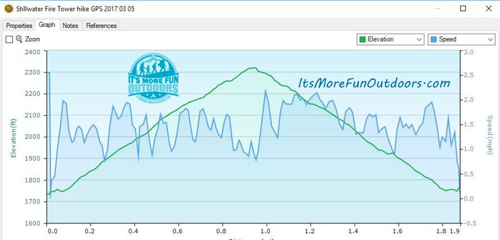 Hike profile taken from our GPS data. Stillwater Mountain Winter Fire Tower Challenge Hike! 3/5/17
