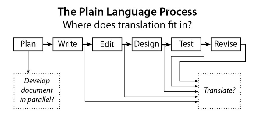 Where does translation fit into the plain language process?