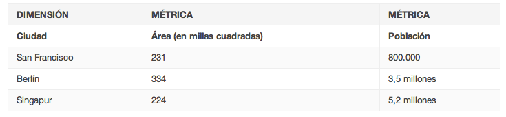 Ejemplos de métricas de Google Analytics