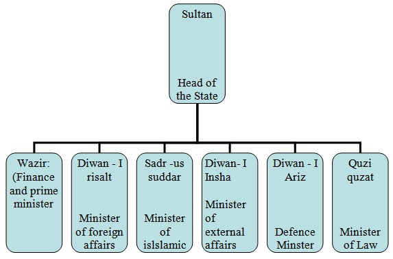 Image result for legal system under mughal and sultanate