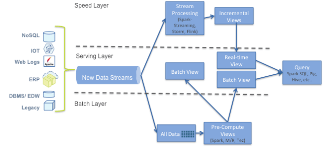 hadoop_summit_2015_takeaway_the_lambda_architecture-picture_1