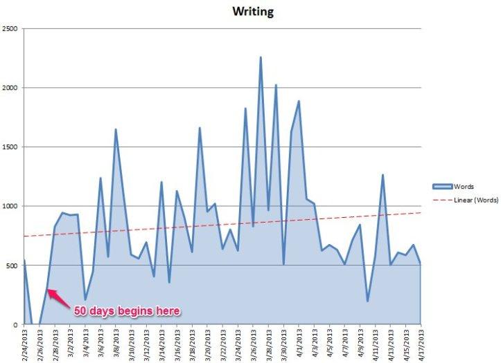 Writing Chart