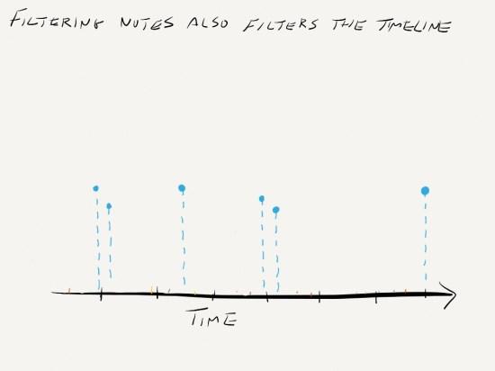 Filtered Timeline
