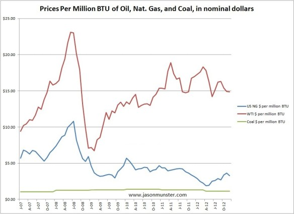 Hydrocarbon prices per million BTU after hydrofracking. Pretty easy to see that decoupling, eh?