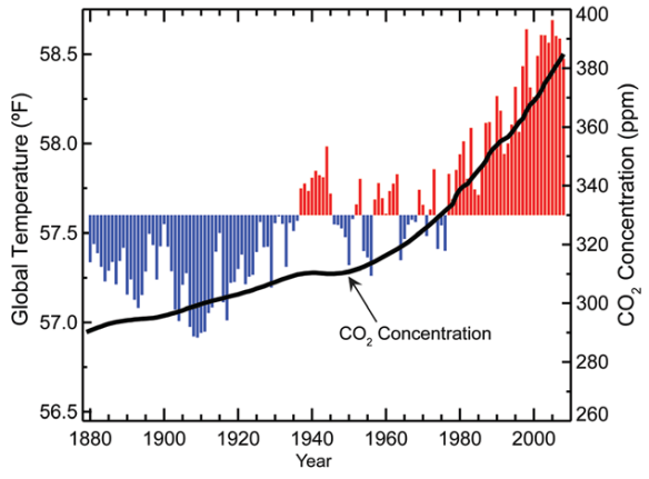 Here is more recent data, with direct measurements. Yes, the axes are scaled to make the correlation stand out. The point is that the correlation between rising CO2 and temperature exists. CO2 goes up, then temperature goes up.