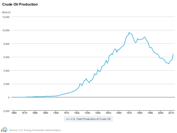 Historic US oil production. Source is EIA