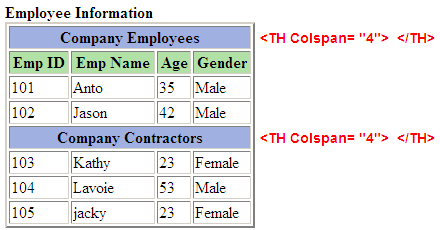 Html table colspan and rowspan for Table tag attributes in html