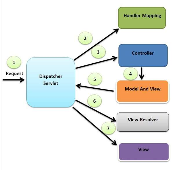 Spring mvc flow diagram for Spring 4 architecture diagram