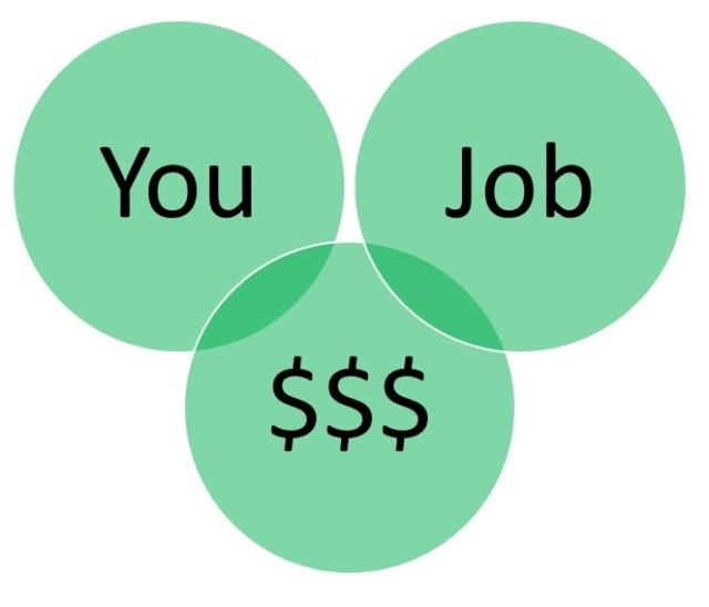 Negotiation Salary