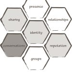 Blogging Honeycomb