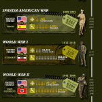 Infographic: America's Deadliest, Costliest Wars