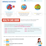 How Baby Boomers are Changing Healthcare [Infographic]