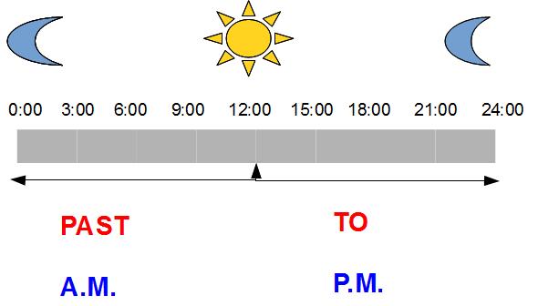 angličtina předpřítomný čas