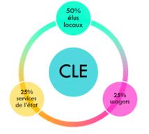 composition cle49